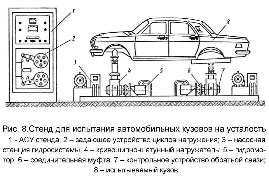 Испытание на надежность автомобиля реферат 521