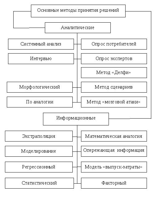 Классы задач теории принятия решений дипломная работа решение задач с параметрами