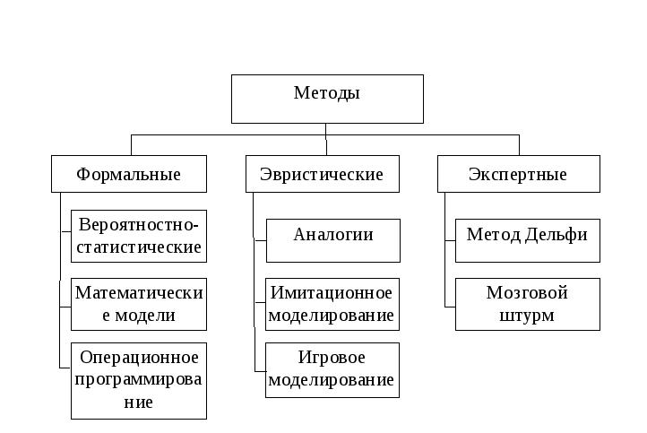 Экспертные методы в процессе принятия решений реферат 8113