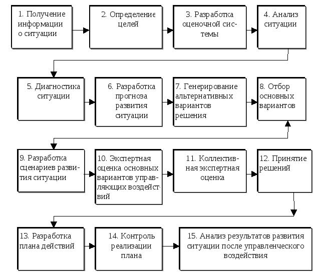 Этапы разработки управленческих решений реферат 5607