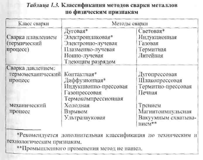 Теория Сварочных Процессов Багрянский