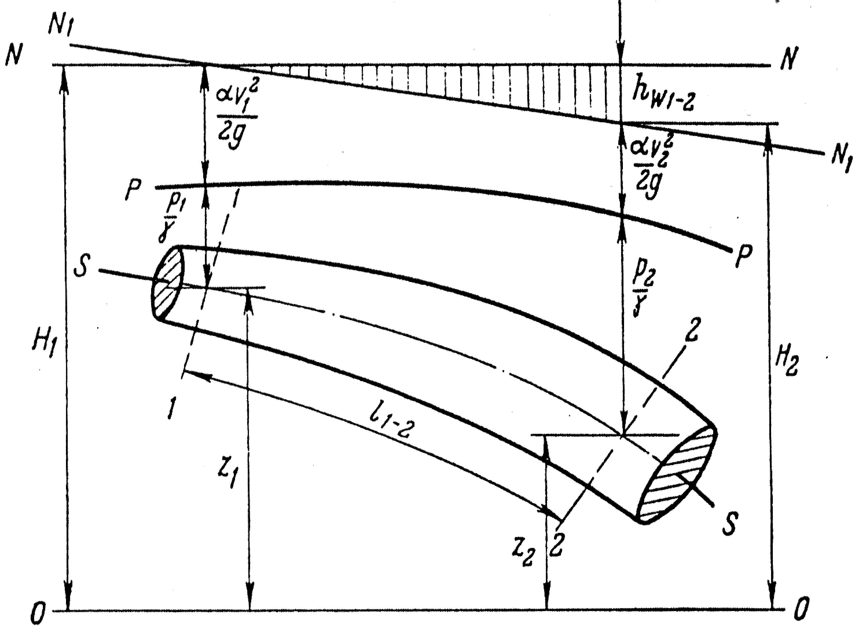 Пьезометрический уклон