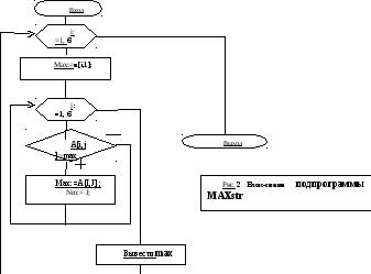 Методические указания по выполнению первой части курсовой работы На рисунке 2 приведена БЛОК СХЕМА алгоритма подпрограммы Схема начинается с блока ВХОД Организуется цикл с известным количеством повторений for i 1 to 6