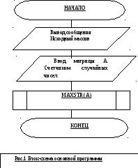 Методические указания по выполнению первой части курсовой работы Схема алгоритмов главной программы и подпрограммы