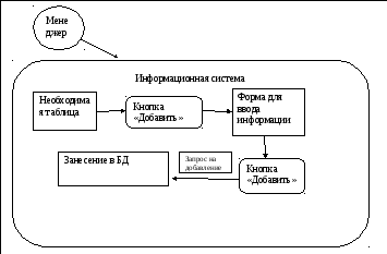 Логическая девушка модель работы системы девушки на выставку работа москва
