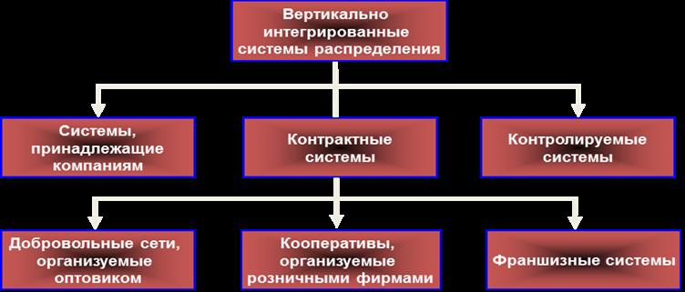 сегодня разберем интеграция как экономическая категория автовышки (автогидроподъемник, АГП)