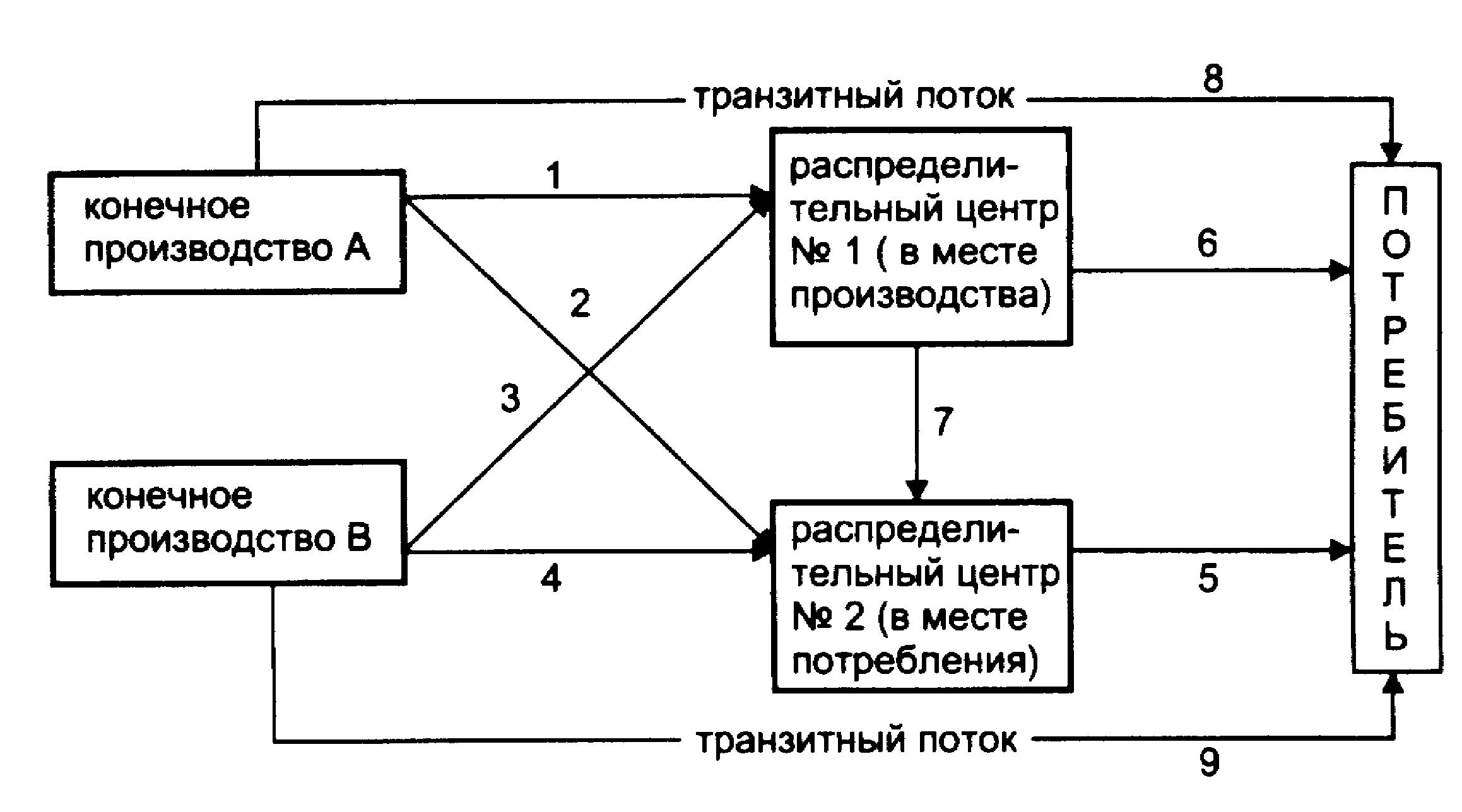 структурная схема предприятия логистики