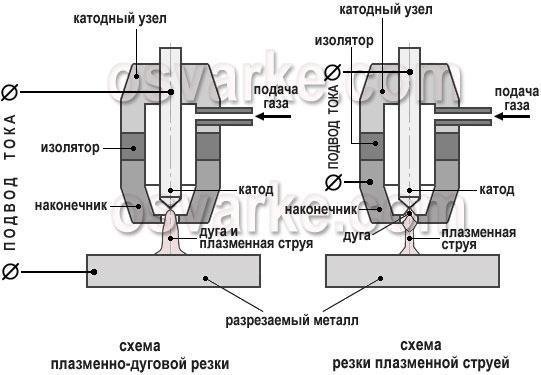 Технология плазменной резки металла реферат 7102