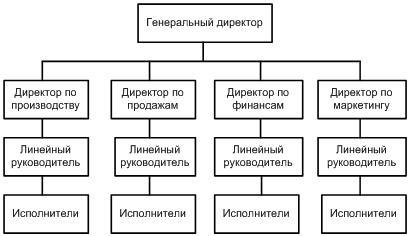 Реферат виды организационных структур 322