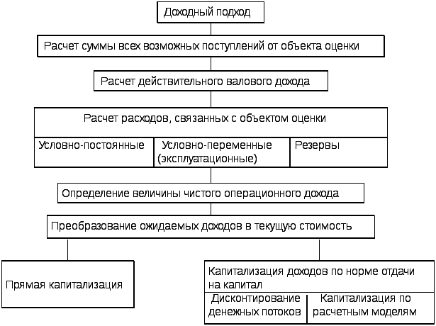 Основные этапы и процедуры оценки дипломная работа 1995