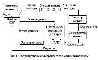 конвейер команд микропроцессора