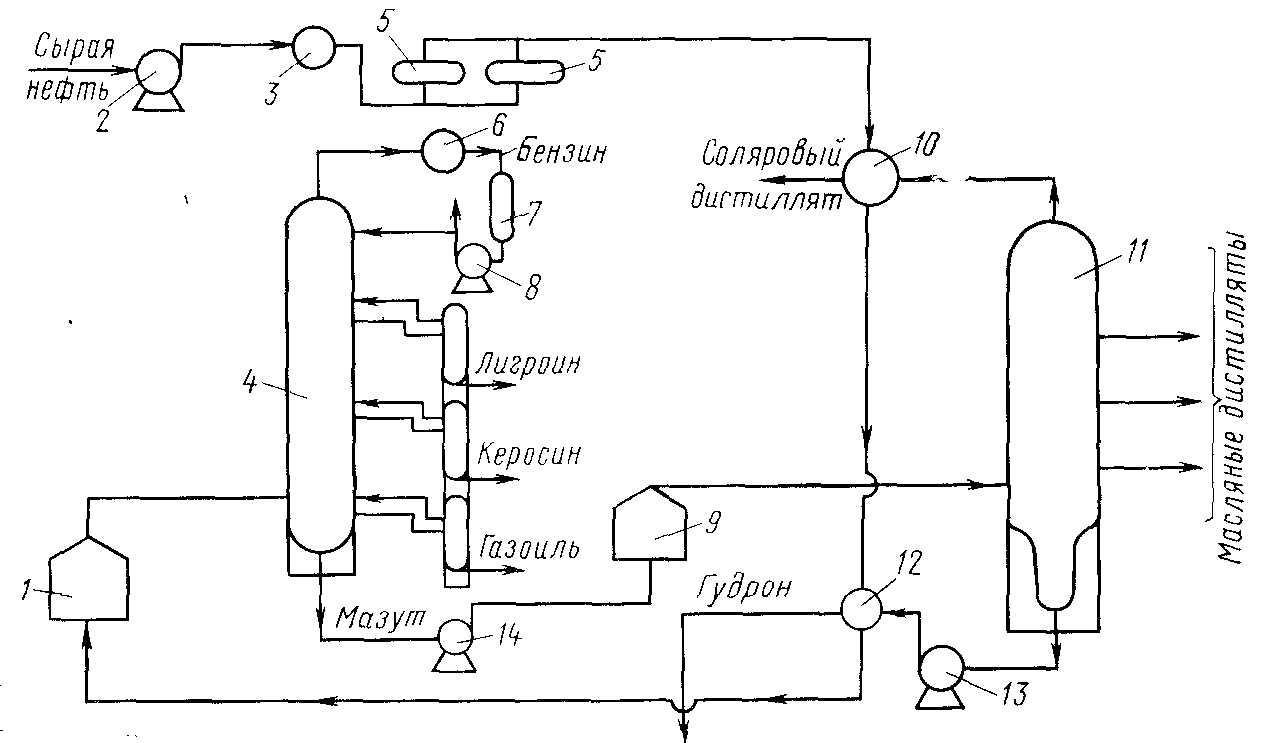 автоматизация брагоректификационной установки схема
