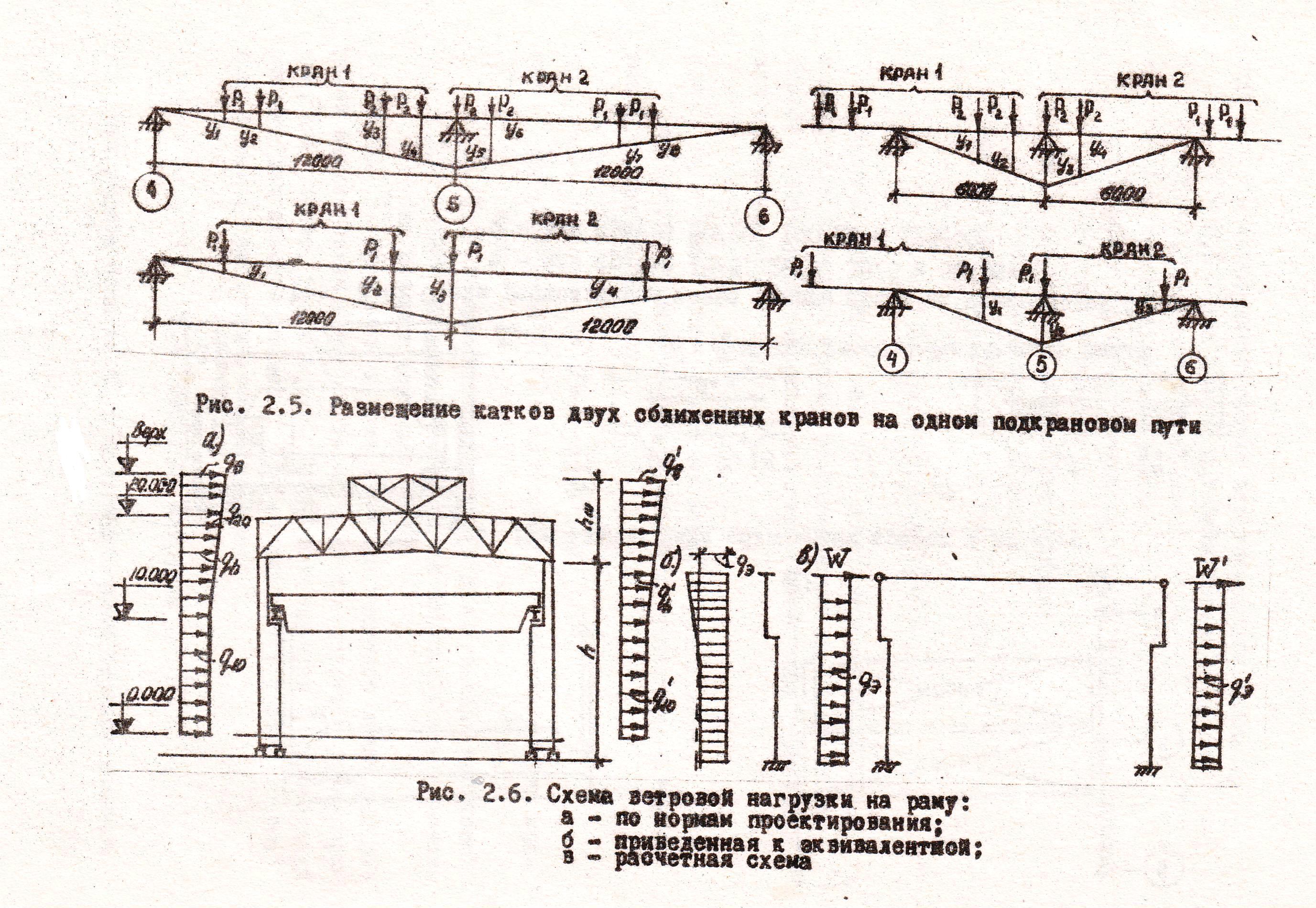 Схема ветровой нагрузки на раму