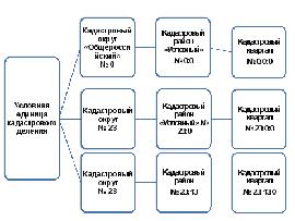 Формирование, ведение и основные принципы государственного кадастра недвижимости