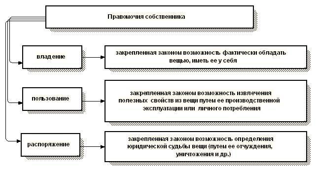 Переход права собственности договор поставки экономического суда г астана