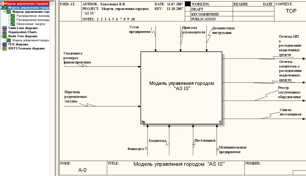 Контекстная диаграмма в методологии idef0 контекстная реклама основы секреты трюки скачать fb2