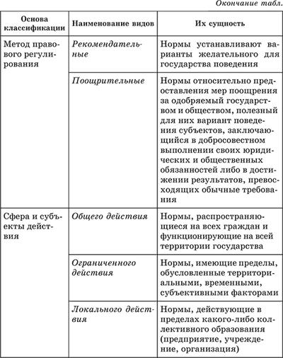 МФО есть виды административно-правовых методов критерии классификации АВАТАРКИ