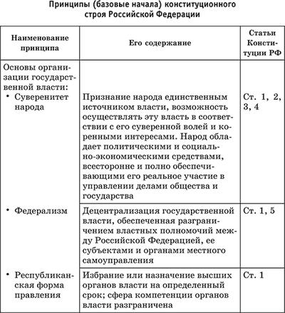 Принципы конституционного строя рф курсовая работа 3300