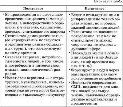 чего плюсы и минусы массовой культуры 20 века законе Владимир Зятьков