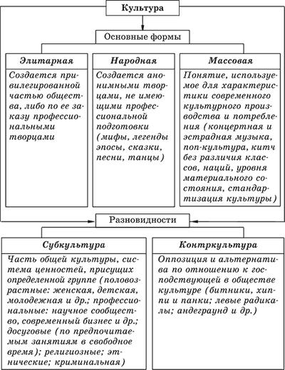 Доклад на тему формы и разновидности культуры 3600