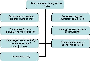 Информационные технологии в документационном обеспечении управления тесты