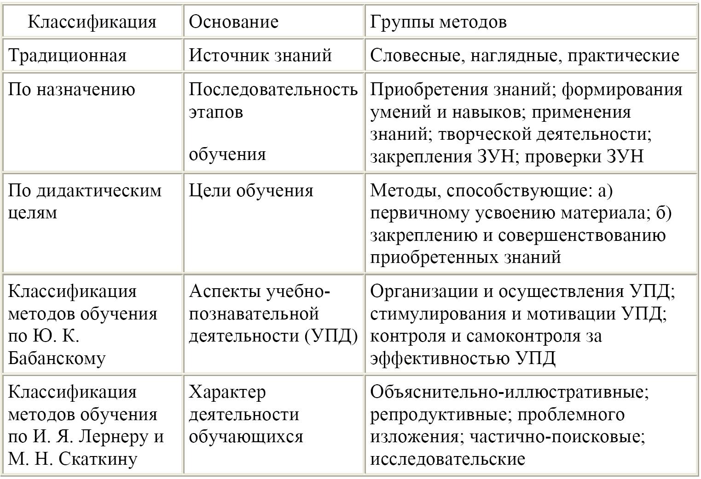 Гдз теории обучения дать характеристику классификации методов по источнику знаний