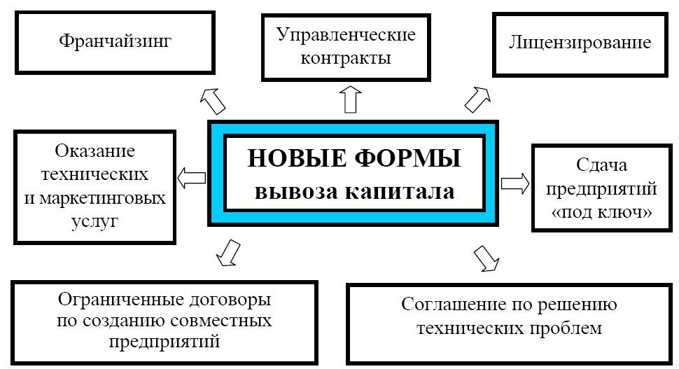 сущность причины и формы международного вывоза капитала шпаргалка
