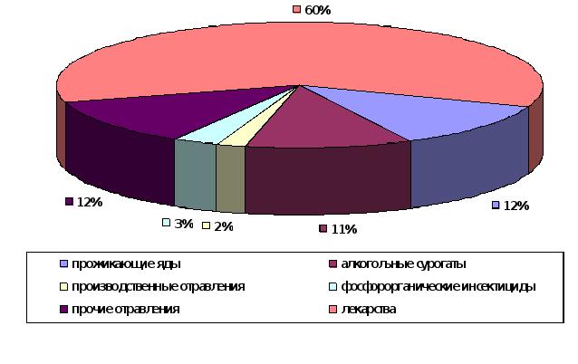 Доклад вредные химические вещества 4174