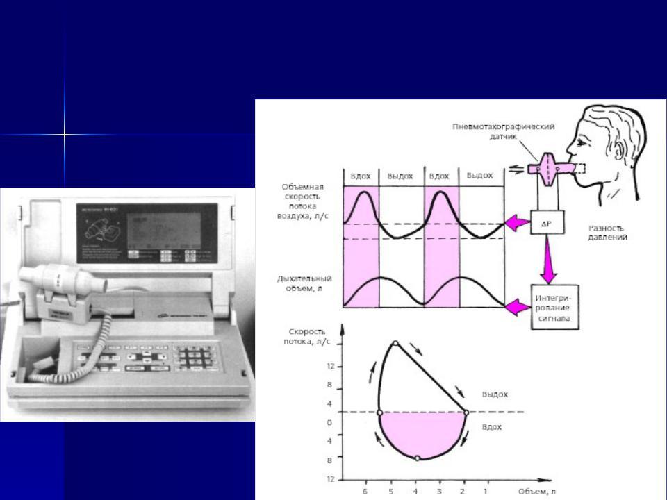 Реферат на тему спирометрия 2344