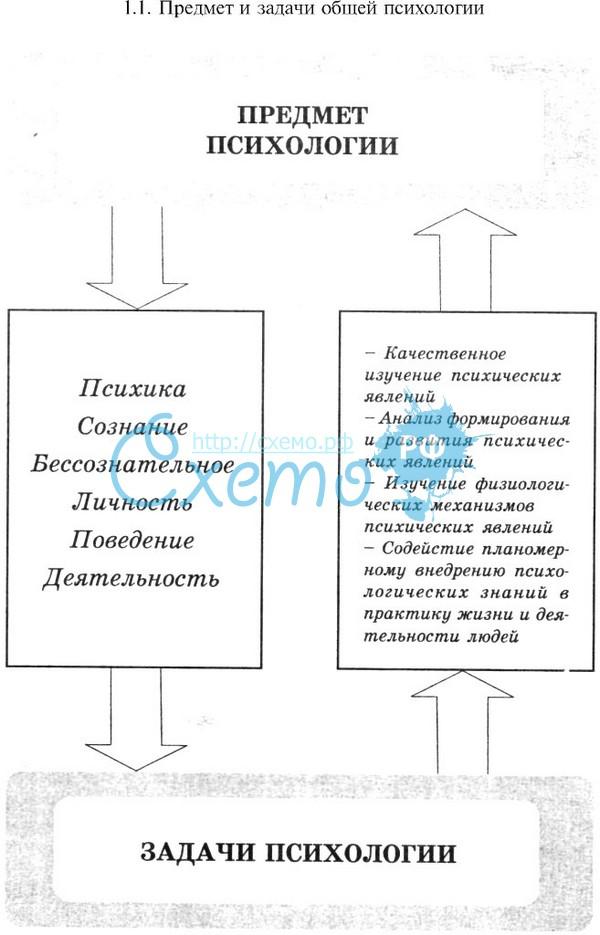 Предмет И Задачи Экспериментальной Психологии Шпаргалки