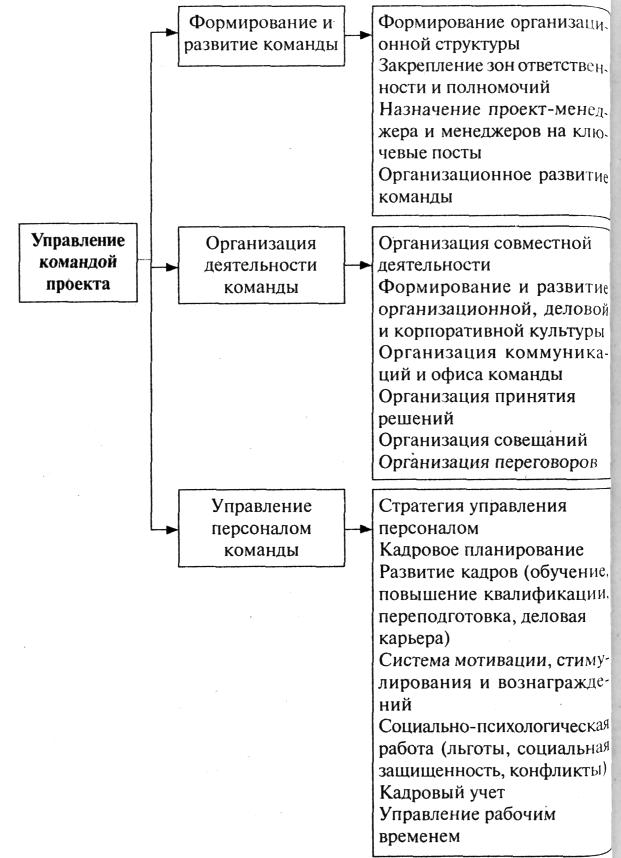 Формирование и развитие проектной группы реферат 5473