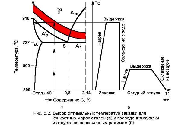старый в чём сущность процесса улучшения для конструкционной стали Иркутске