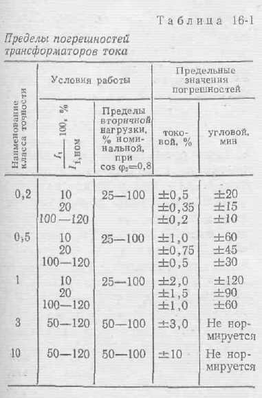 классы точности измерительных ьрансформаторов история