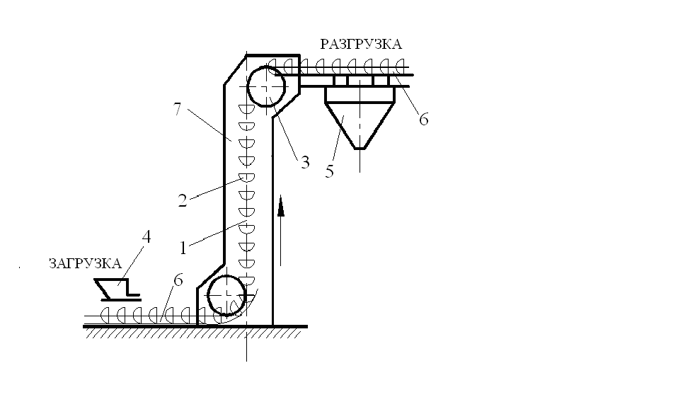 Ковшовые конвейеры устройство параметры давления элеватора