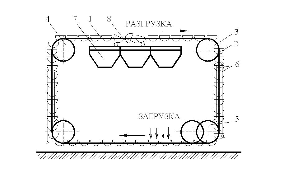 Ковшовые конвейеры область применения касса транспортер