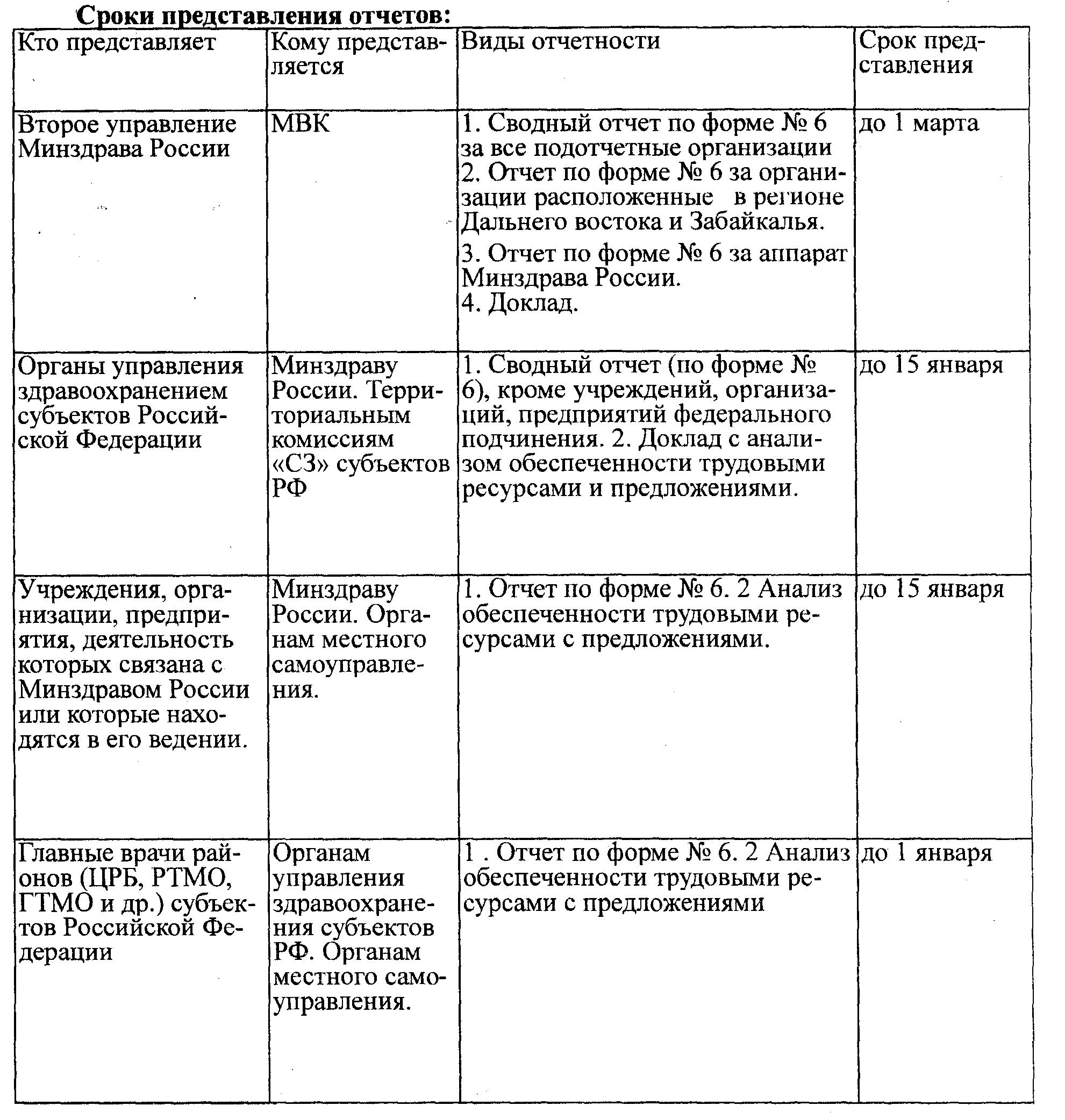 Инструкция о порядке бронирования граждан состоящих в запасе