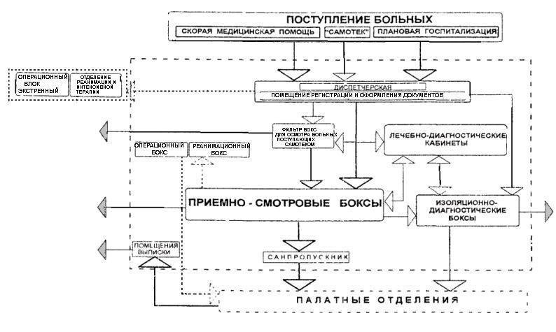 Схема детской инфекционной больницы