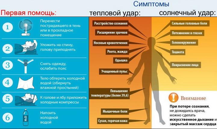 Неотложные состояния, тепловые поражения. Тепловые судороги, водная интоксикация