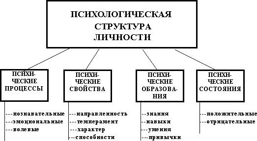 проанализируйте психологическую структуру любой знакомой вам деятельности