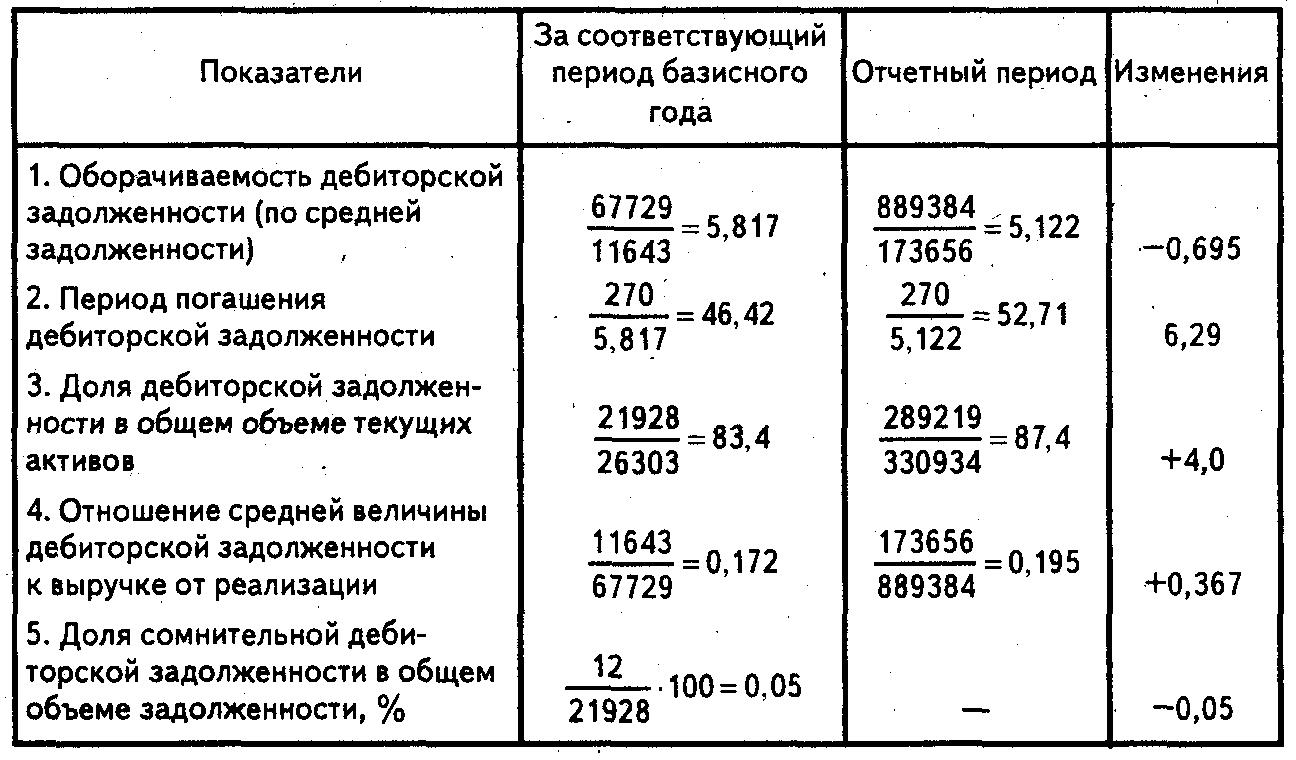 Анализ состояния дебиторской задолженности реферат 2023