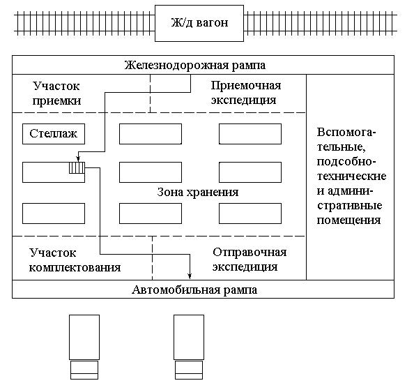 План схема размещения товара на складе