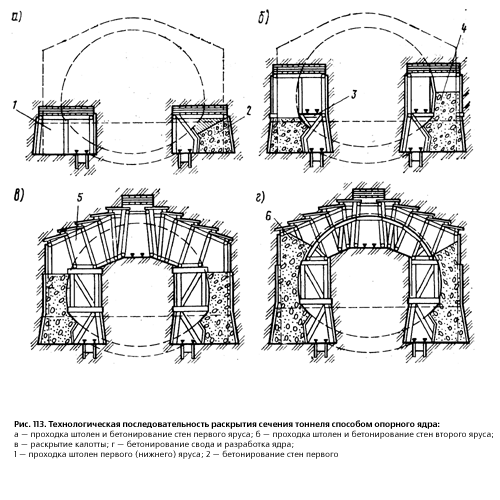 Прожодки опорного тоннела горним способом