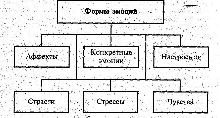 Схема по теме настроение