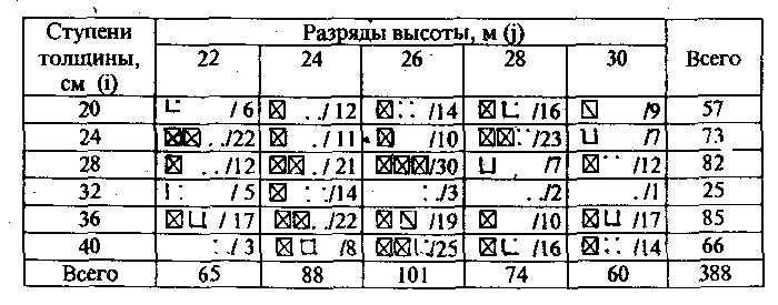 Таблица кубатуры леса на корню load