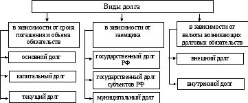 классификация государственных и муниципальных займов
