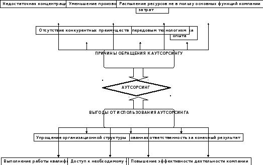 Глава Аутсорсинг как инструмент повышения конкурентоспособности  Причины и выгоды использования аутсорсинга на промышленном предприятии представлены на рисунке 1 1 13 c 27