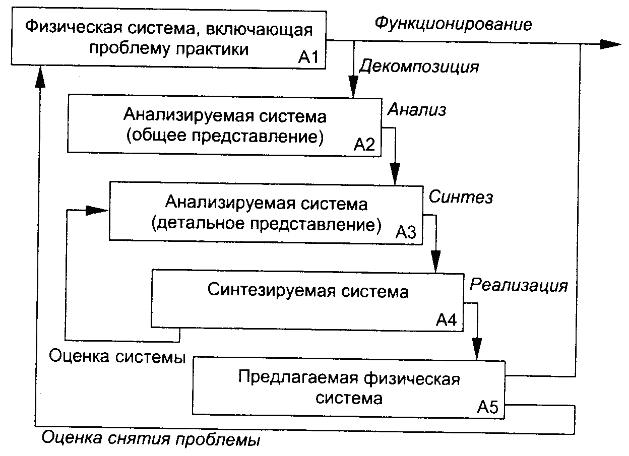 Общая схема и структура системного анализа
