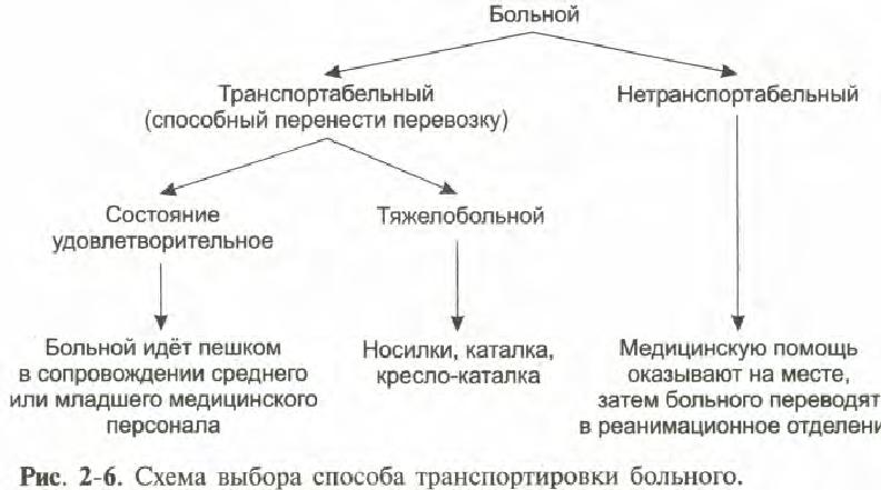 Виды и правила транспортировки пациента