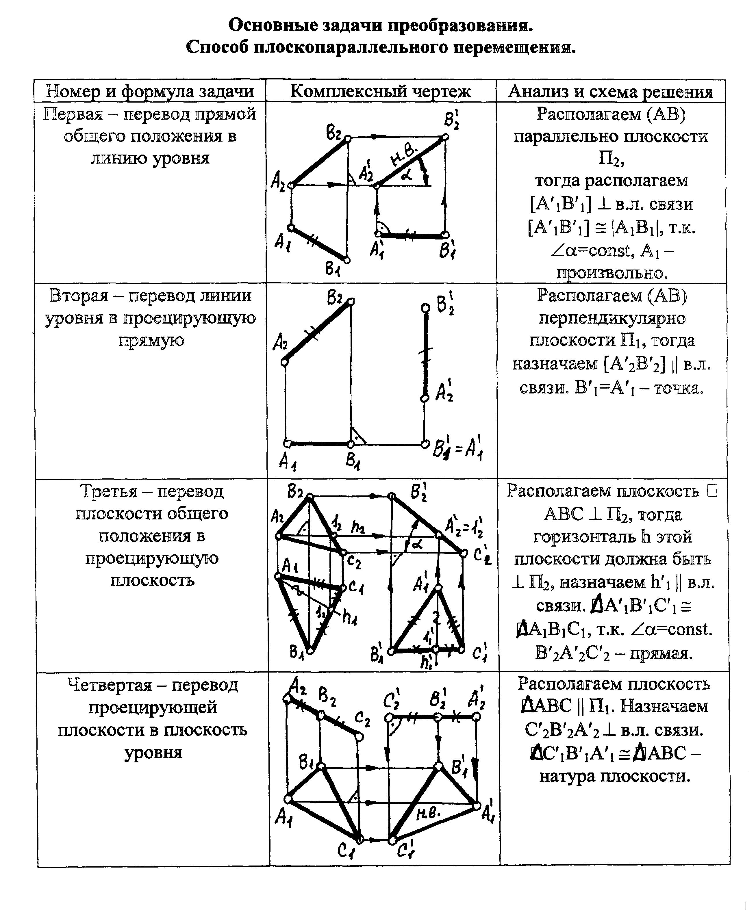 Начертательная геометрия решение метрических задач задачи по физике 9 класс перышкин с решением