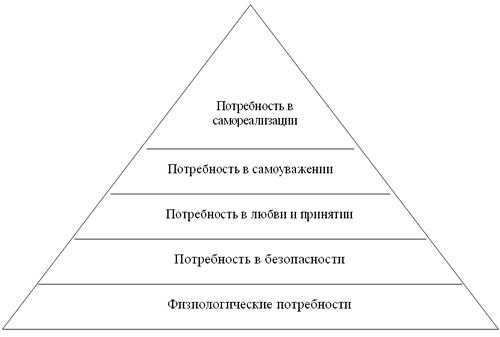 Иерархия потребностей человека по а маслоу реферат 8897
